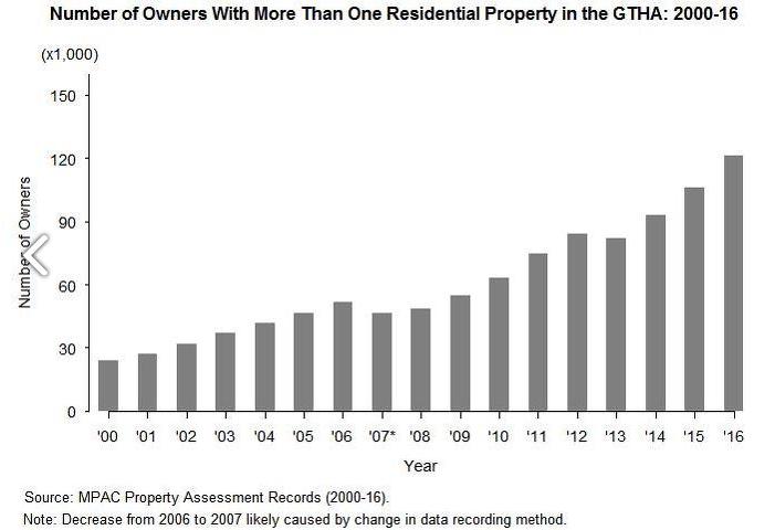 Investors in Toronto Real Estate