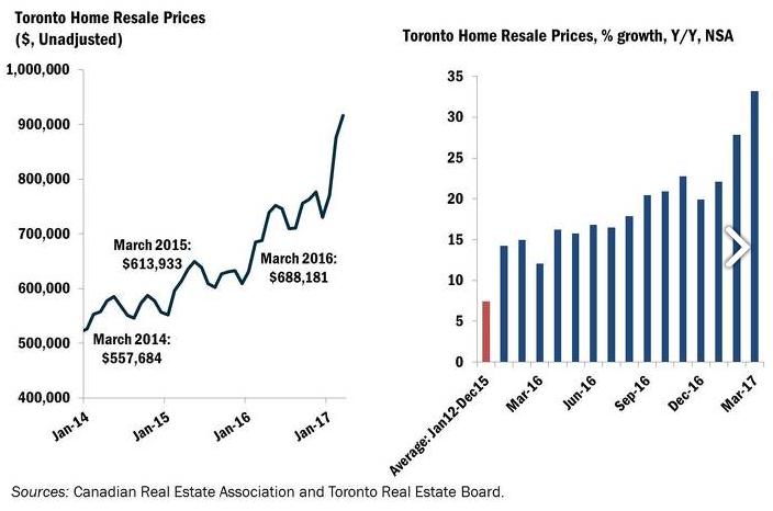 Toronto Prices